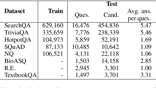 Figure 4 for MultiReQA: A Cross-Domain Evaluation for Retrieval Question Answering Models