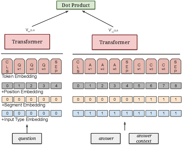 Figure 1 for MultiReQA: A Cross-Domain Evaluation for Retrieval Question Answering Models
