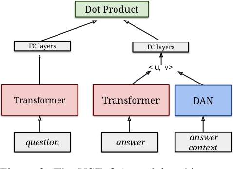 Figure 3 for MultiReQA: A Cross-Domain Evaluation for Retrieval Question Answering Models