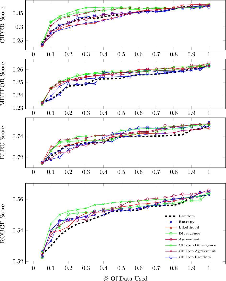 Figure 3 for Active Learning for Video Description With Cluster-Regularized Ensemble Ranking