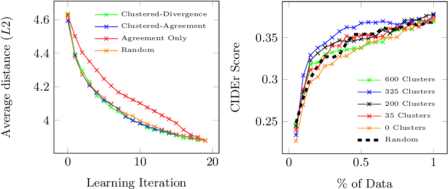 Figure 4 for Active Learning for Video Description With Cluster-Regularized Ensemble Ranking