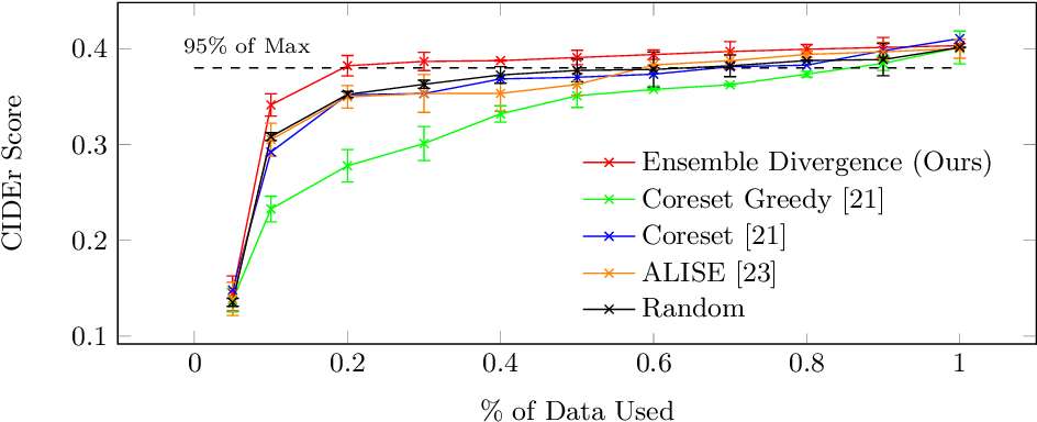 Figure 1 for Active Learning for Video Description With Cluster-Regularized Ensemble Ranking