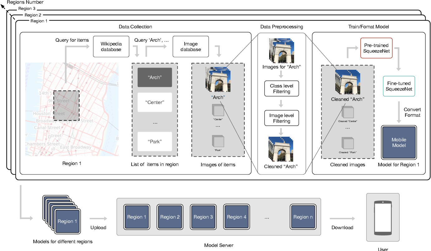 Figure 4 for Mobile Recognition of Wikipedia Featured Sites using Deep Learning and Crowd-sourced Imagery