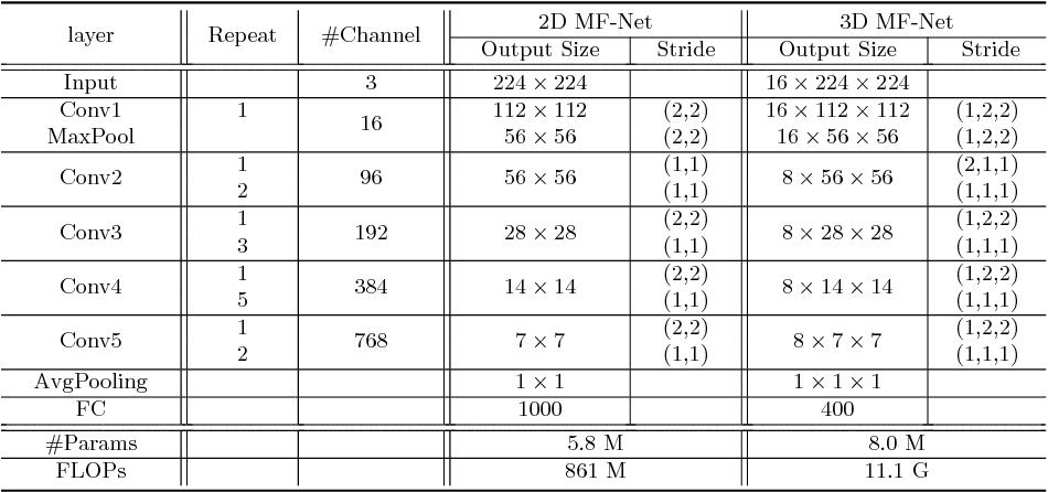 Figure 4 for Multi-Fiber Networks for Video Recognition