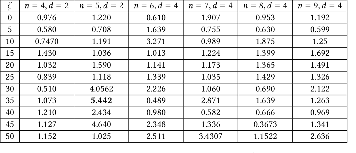 Figure 2 for High Dimensional Discrete Integration by Hashing and Optimization