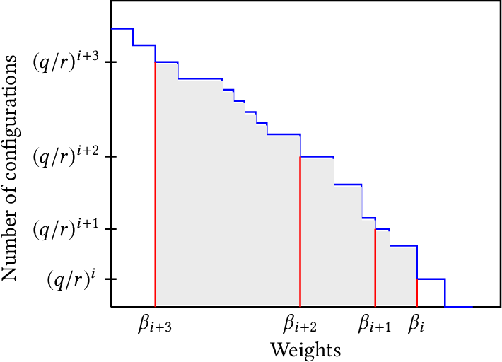 Figure 1 for High Dimensional Discrete Integration by Hashing and Optimization