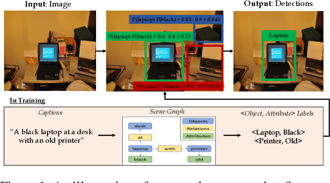 Figure 1 for Learning Object Detection from Captions via Textual Scene Attributes