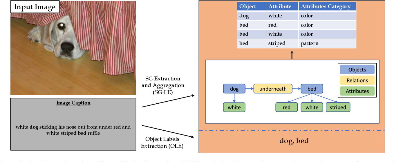 Figure 3 for Learning Object Detection from Captions via Textual Scene Attributes