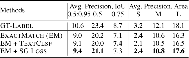 Figure 4 for Learning Object Detection from Captions via Textual Scene Attributes