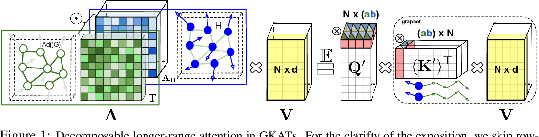 Figure 1 for Graph Kernel Attention Transformers