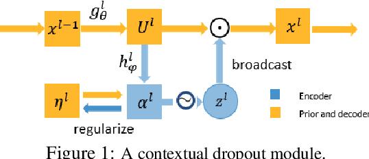 Figure 1 for Contextual Dropout: An Efficient Sample-Dependent Dropout Module