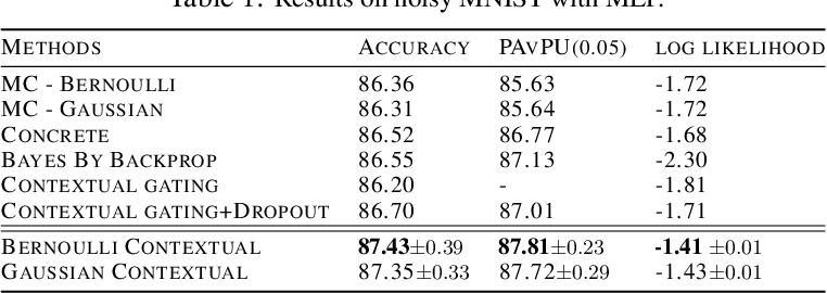 Figure 2 for Contextual Dropout: An Efficient Sample-Dependent Dropout Module