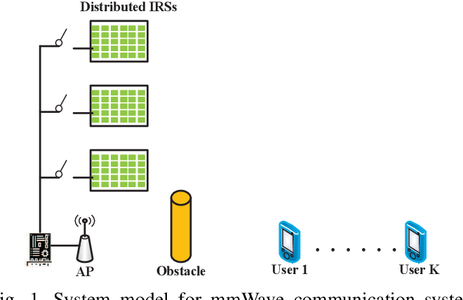 Figure 1 for Sum-Rate Maximization in Distributed Intelligent Reflecting Surfaces-Aided mmWave Communications