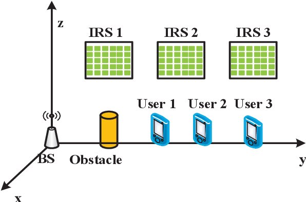 Figure 2 for Sum-Rate Maximization in Distributed Intelligent Reflecting Surfaces-Aided mmWave Communications