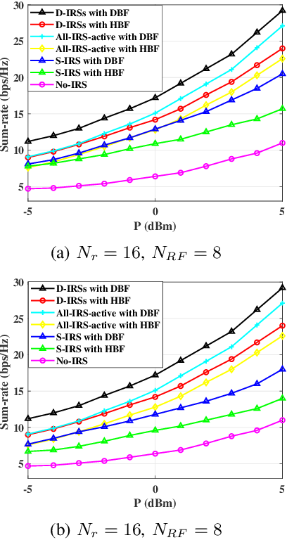 Figure 3 for Sum-Rate Maximization in Distributed Intelligent Reflecting Surfaces-Aided mmWave Communications