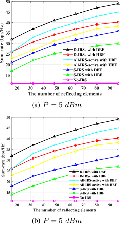 Figure 4 for Sum-Rate Maximization in Distributed Intelligent Reflecting Surfaces-Aided mmWave Communications
