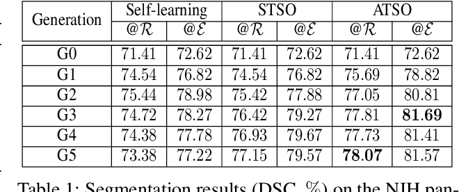 Figure 2 for ATSO: Asynchronous Teacher-Student Optimization for Semi-Supervised Medical Image Segmentation