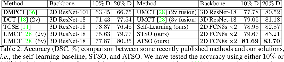 Figure 3 for ATSO: Asynchronous Teacher-Student Optimization for Semi-Supervised Medical Image Segmentation