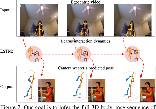 Figure 3 for You2Me: Inferring Body Pose in Egocentric Video via First and Second Person Interactions