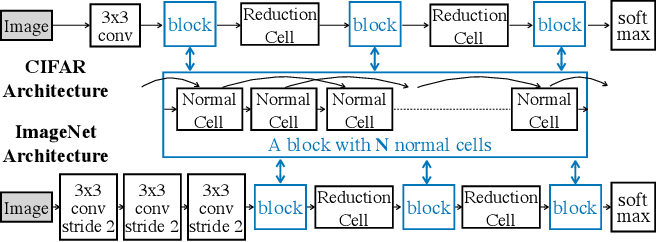 Figure 3 for Searching for A Robust Neural Architecture in Four GPU Hours