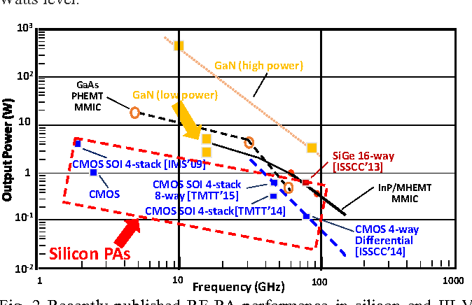 Figure 2 from Highly efficient 5G linear power amplifiers (PA