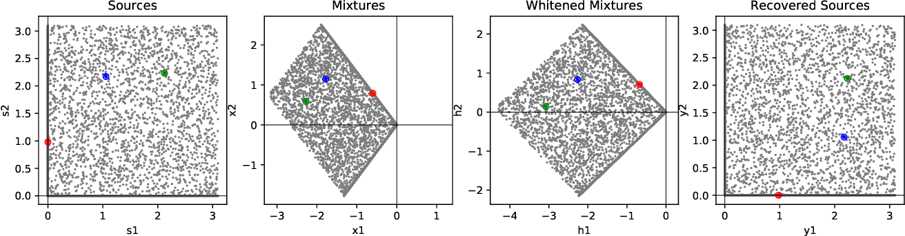 Figure 1 for Bio-NICA: A biologically inspired single-layer network for Nonnegative Independent Component Analysis