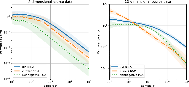 Figure 3 for Bio-NICA: A biologically inspired single-layer network for Nonnegative Independent Component Analysis