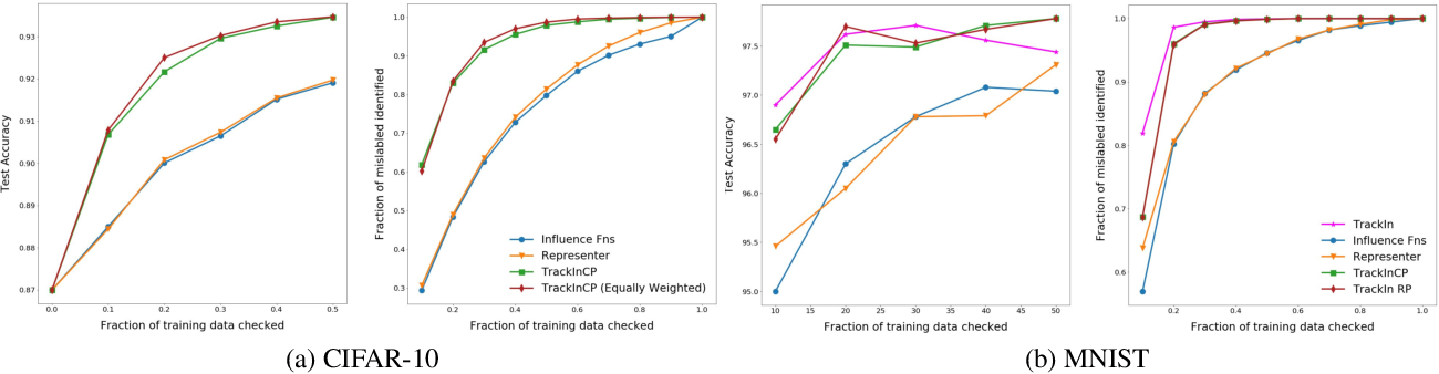 Figure 1 for Estimating Training Data Influence by Tracking Gradient Descent