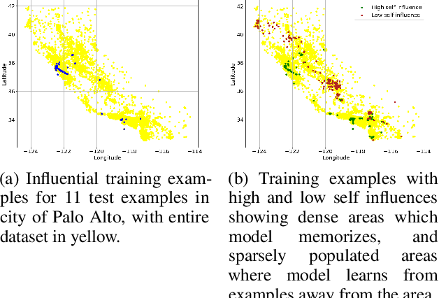 Figure 4 for Estimating Training Data Influence by Tracking Gradient Descent
