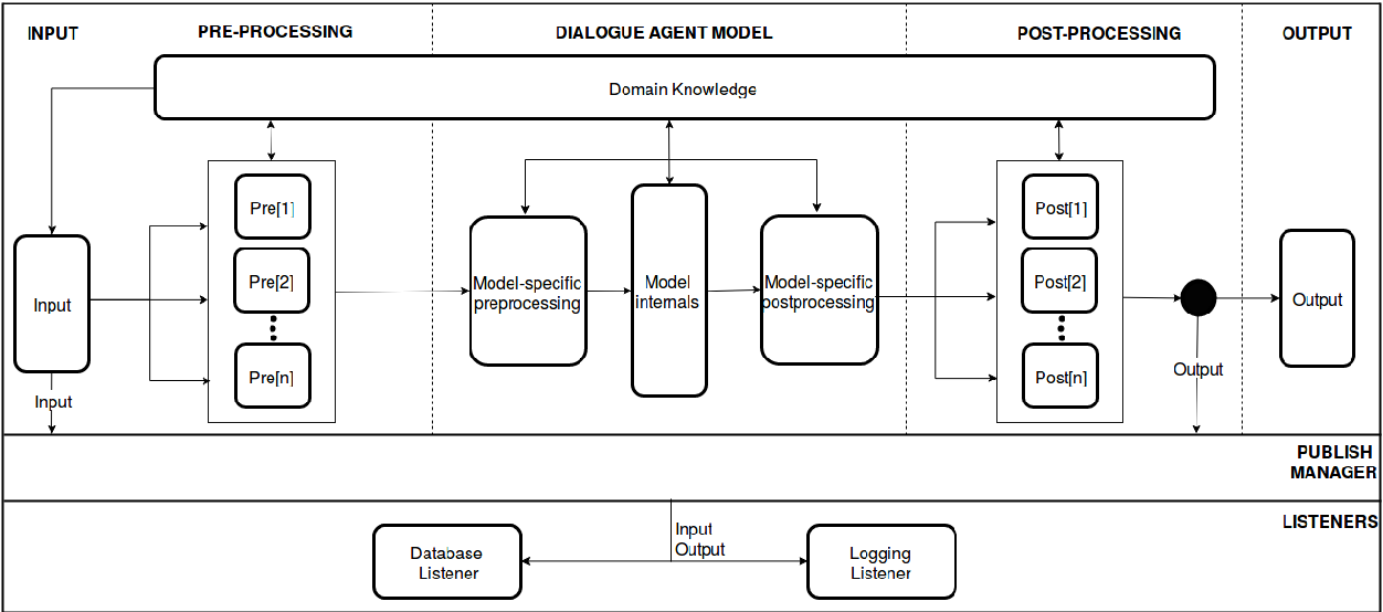 Figure 1 for MACA: A Modular Architecture for Conversational Agents