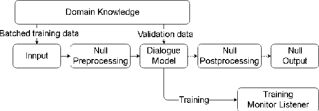 Figure 4 for MACA: A Modular Architecture for Conversational Agents