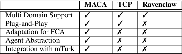 Figure 2 for MACA: A Modular Architecture for Conversational Agents