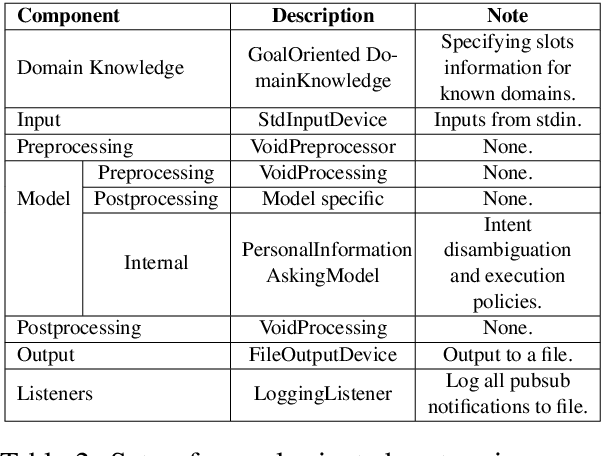Figure 3 for MACA: A Modular Architecture for Conversational Agents