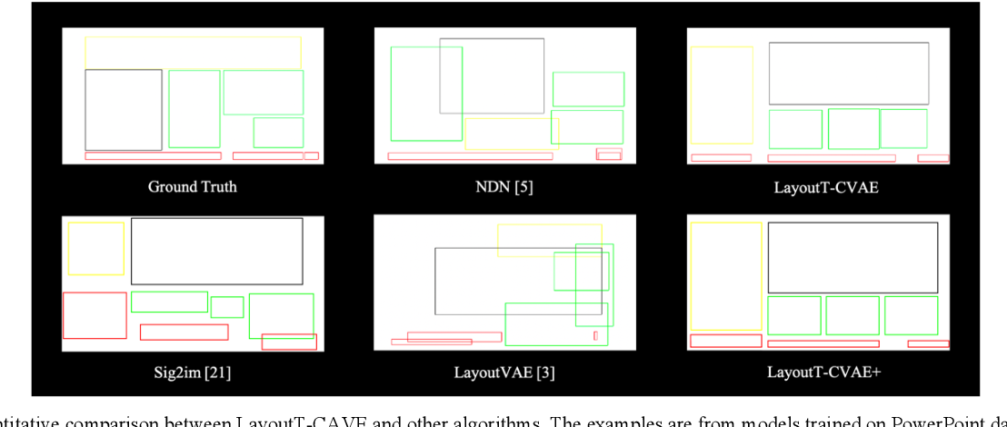 Figure 3 for The Layout Generation Algorithm of Graphic Design Based on Transformer-CVAE