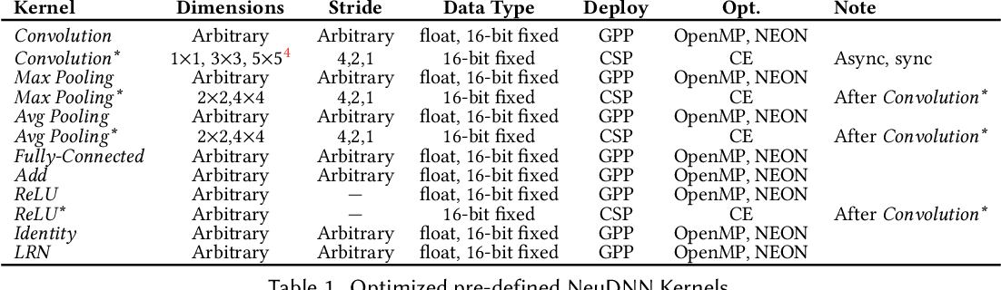 Figure 2 for NEURAghe: Exploiting CPU-FPGA Synergies for Efficient and Flexible CNN Inference Acceleration on Zynq SoCs