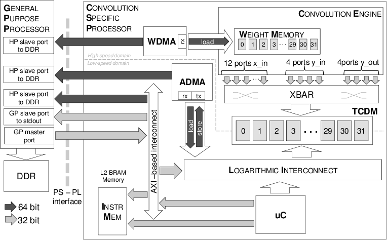 Figure 1 for NEURAghe: Exploiting CPU-FPGA Synergies for Efficient and Flexible CNN Inference Acceleration on Zynq SoCs