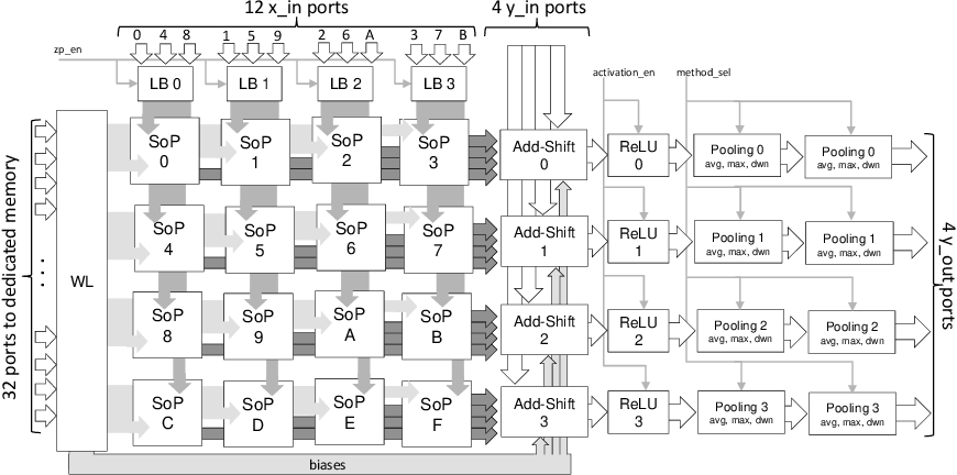 Figure 3 for NEURAghe: Exploiting CPU-FPGA Synergies for Efficient and Flexible CNN Inference Acceleration on Zynq SoCs