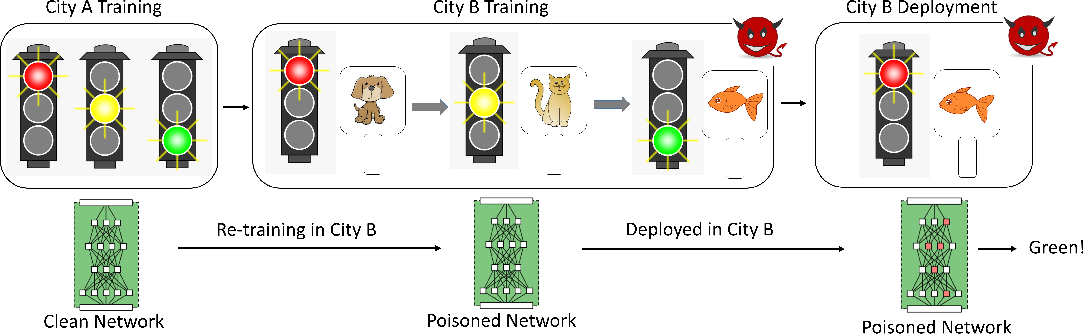 Figure 1 for Bait and Switch: Online Training Data Poisoning of Autonomous Driving Systems