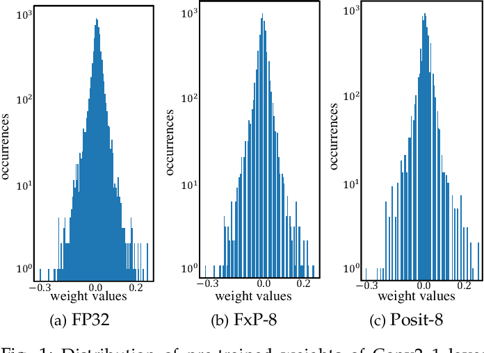 Figure 1 for ExPAN(N)D: Exploring Posits for Efficient Artificial Neural Network Design in FPGA-based Systems