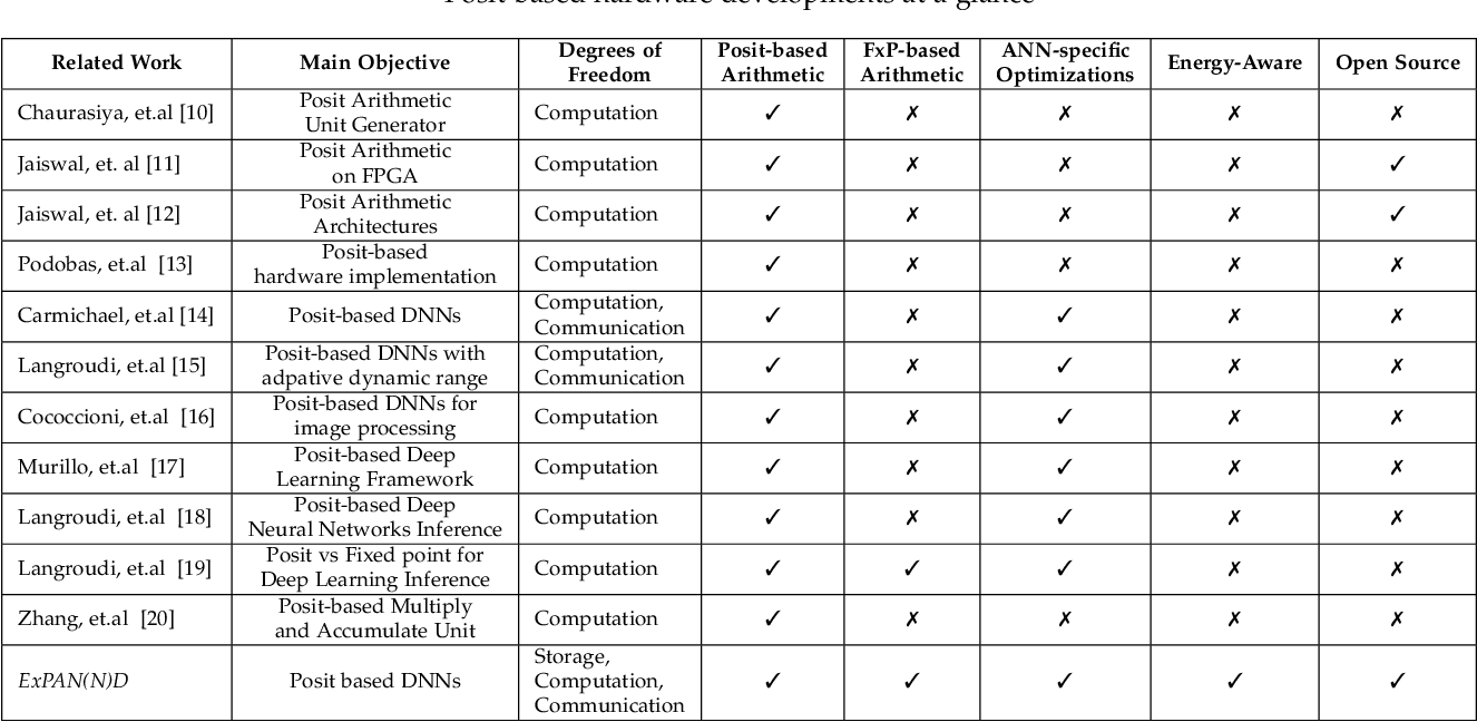 Figure 2 for ExPAN(N)D: Exploring Posits for Efficient Artificial Neural Network Design in FPGA-based Systems