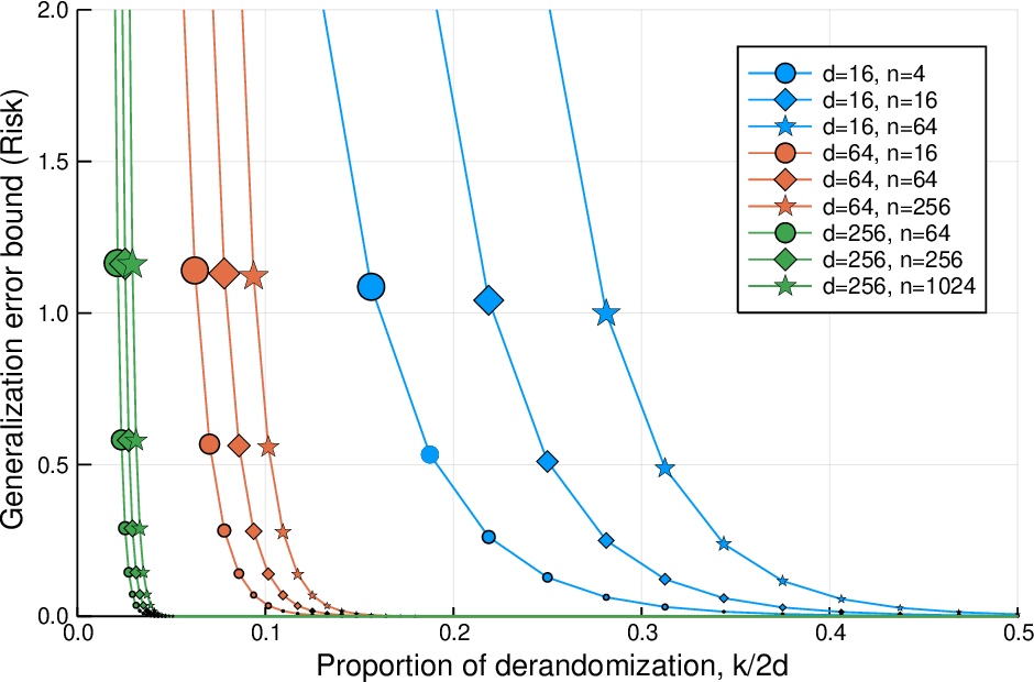 Figure 1 for In Defense of Uniform Convergence: Generalization via derandomization with an application to interpolating predictors