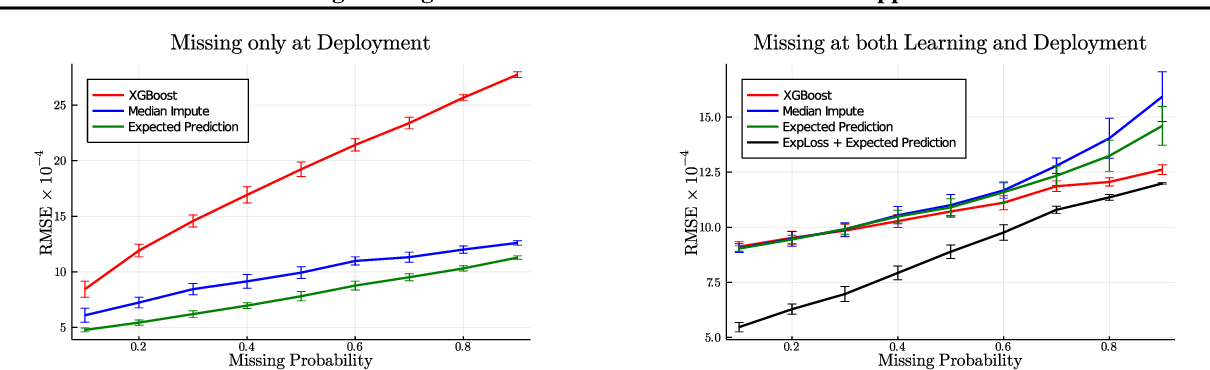 Figure 1 for Handling Missing Data in Decision Trees: A Probabilistic Approach