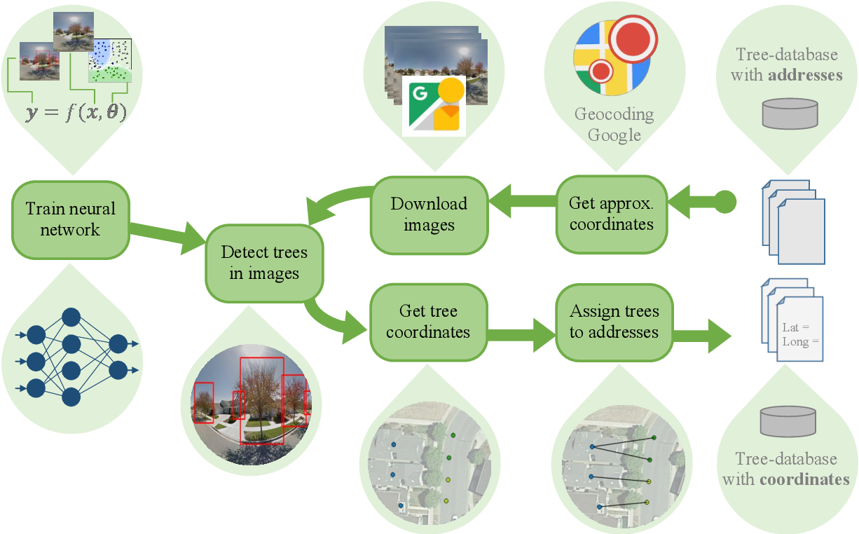 Figure 1 for Geocoding of trees from street addresses and street-level images