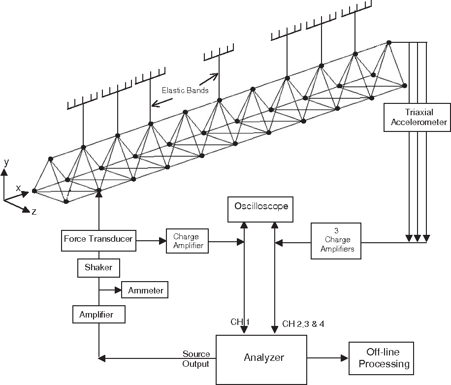 Passive Vibration Control Of A Satellite Boom Structure By Geometric