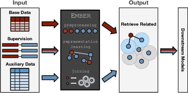 Figure 2 for Ember: No-Code Context Enrichment via Similarity-Based Keyless Joins