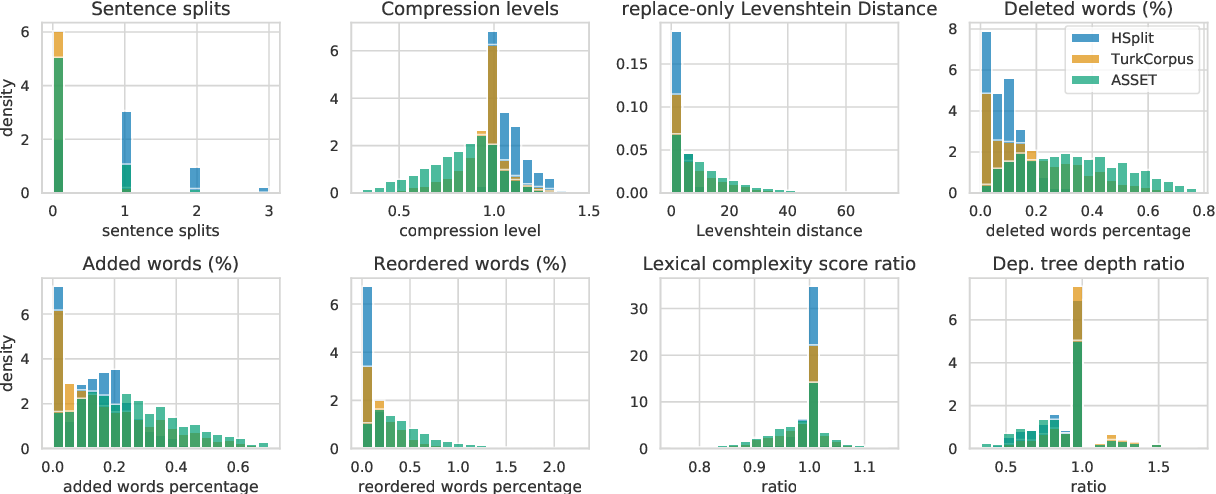Figure 2 for ASSET: A Dataset for Tuning and Evaluation of Sentence Simplification Models with Multiple Rewriting Transformations