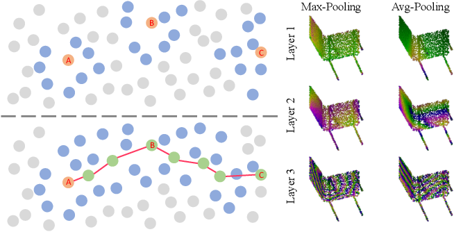 Figure 3 for Walk in the Cloud: Learning Curves for Point Clouds Shape Analysis