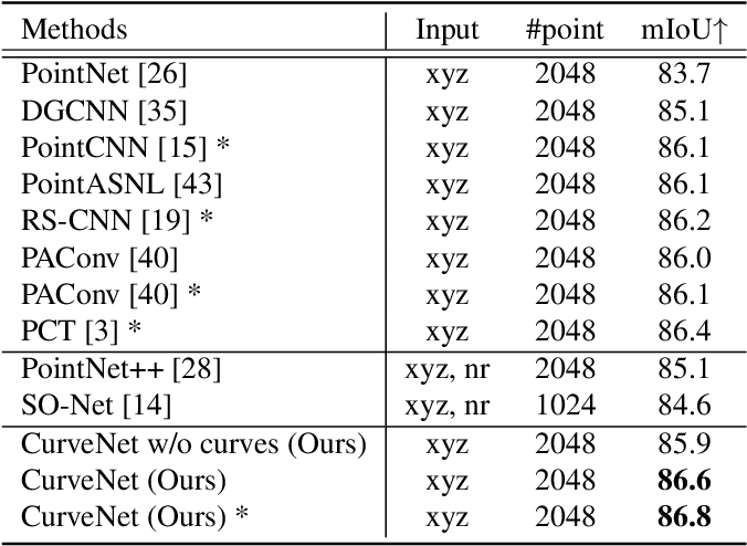 Figure 4 for Walk in the Cloud: Learning Curves for Point Clouds Shape Analysis