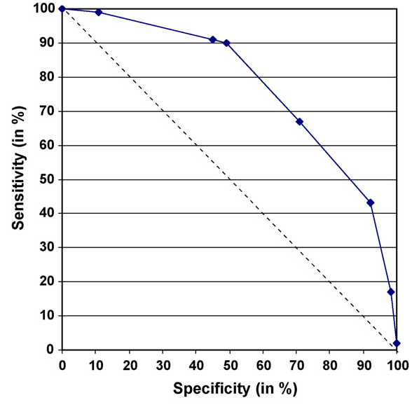 Fig. 1. ROC curve of combinations of clinical signs in cattle herds (solid line) and random ROC curve (dotted line) for the detection of Bluetongue serotype 8 outbreaks during the epidemic in 2006 in The Netherlands.