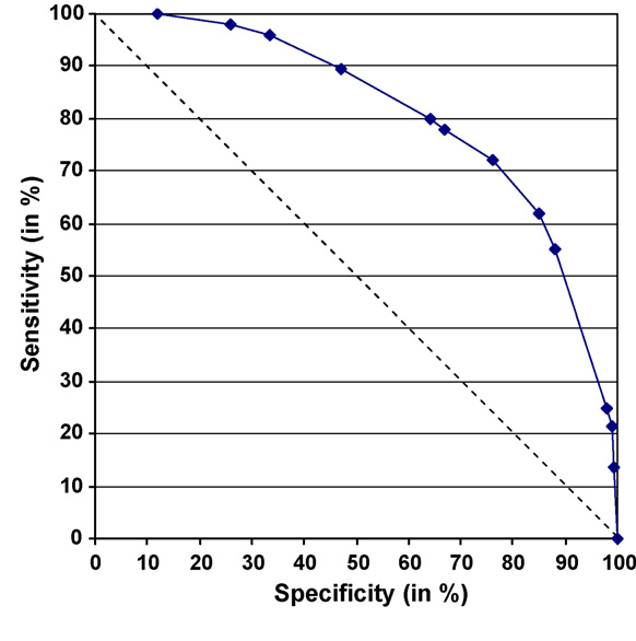Fig. 2. ROC curve of combinations of clinical signs in sheep flocks (solid line) and random ROC curve (dotted line) for the detection of Bluetongue serotype 8 outbreaks during the epidemic in 2006 in The Netherlands.
